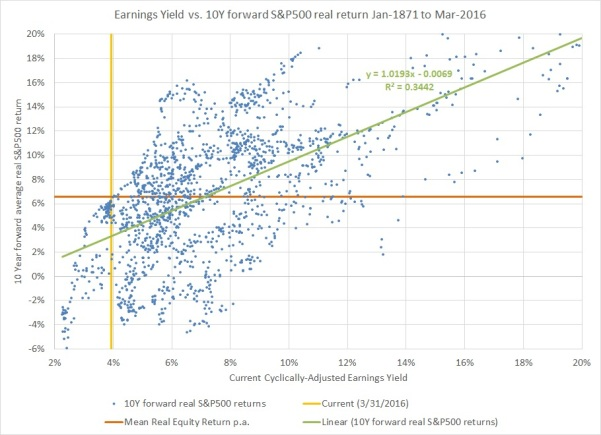 CAEY vs Equity Returns part1