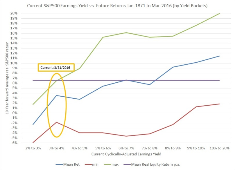 CAEY vs Equity Returns part2
