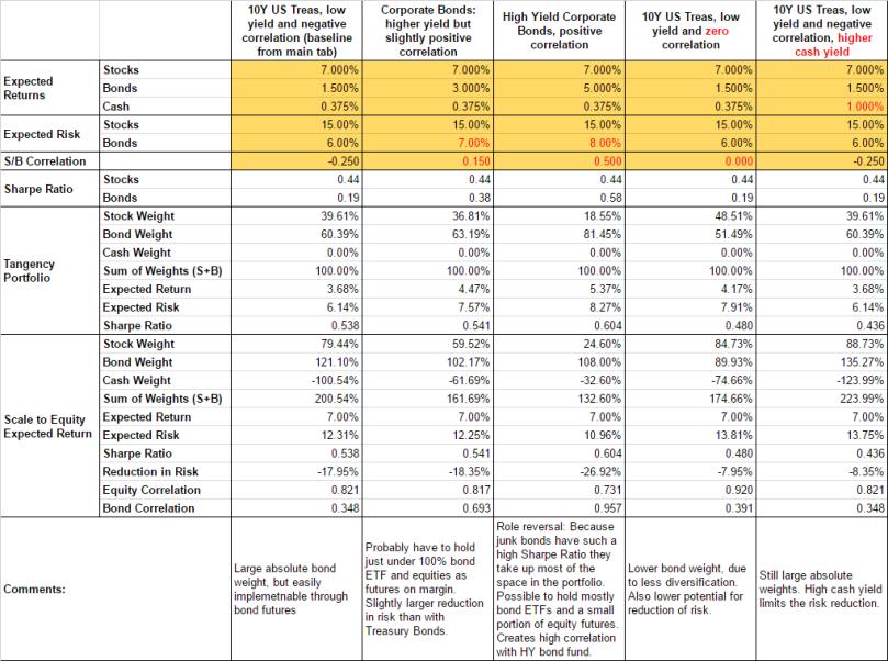 Lower Risk Leverage - Baseline Results2