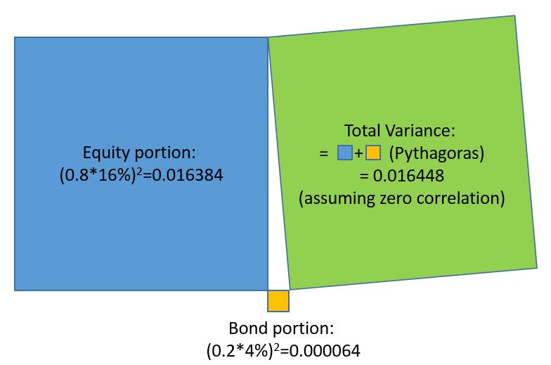 8020 Portfolio Variance Composition