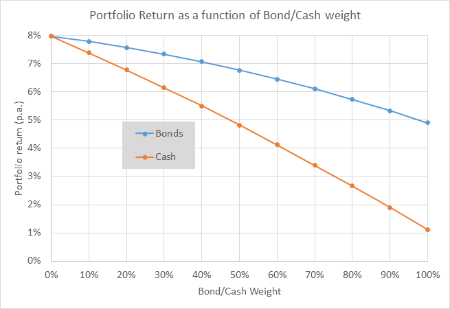 Equities vs EqBo PFs - Return