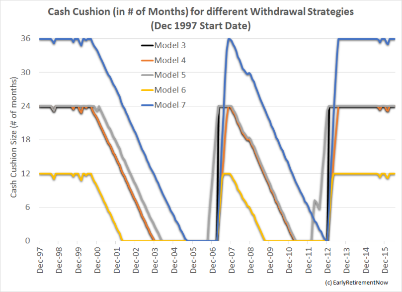 cashcushionstudy-chart2
