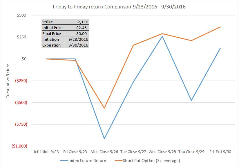 280x vs 7970 litecoin charts