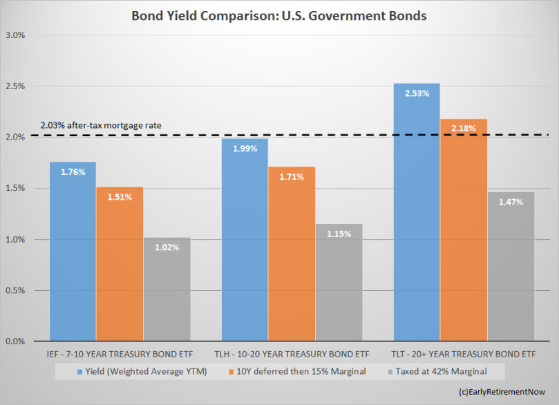 BongYield_vs_MortgageRate_Table2.png