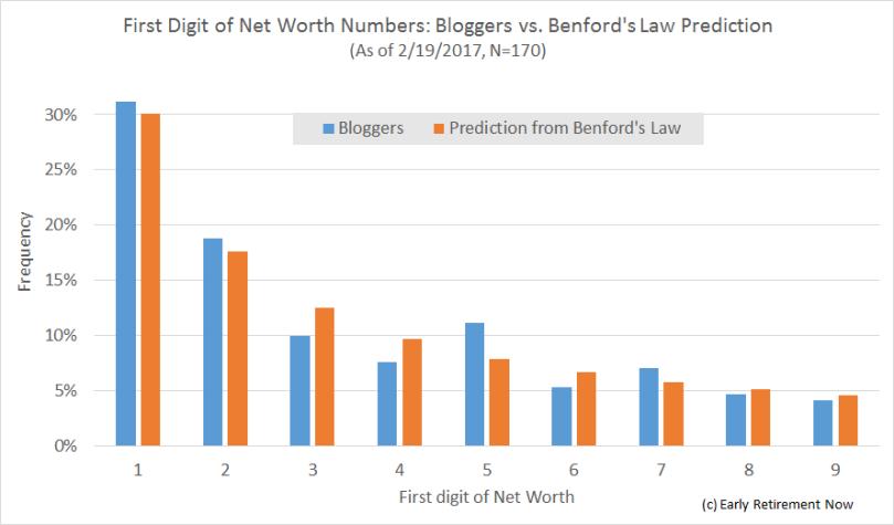 networthofbloggerstats