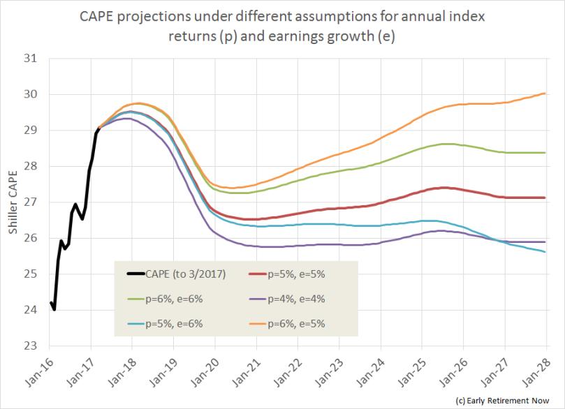 CAPE fear chart 03