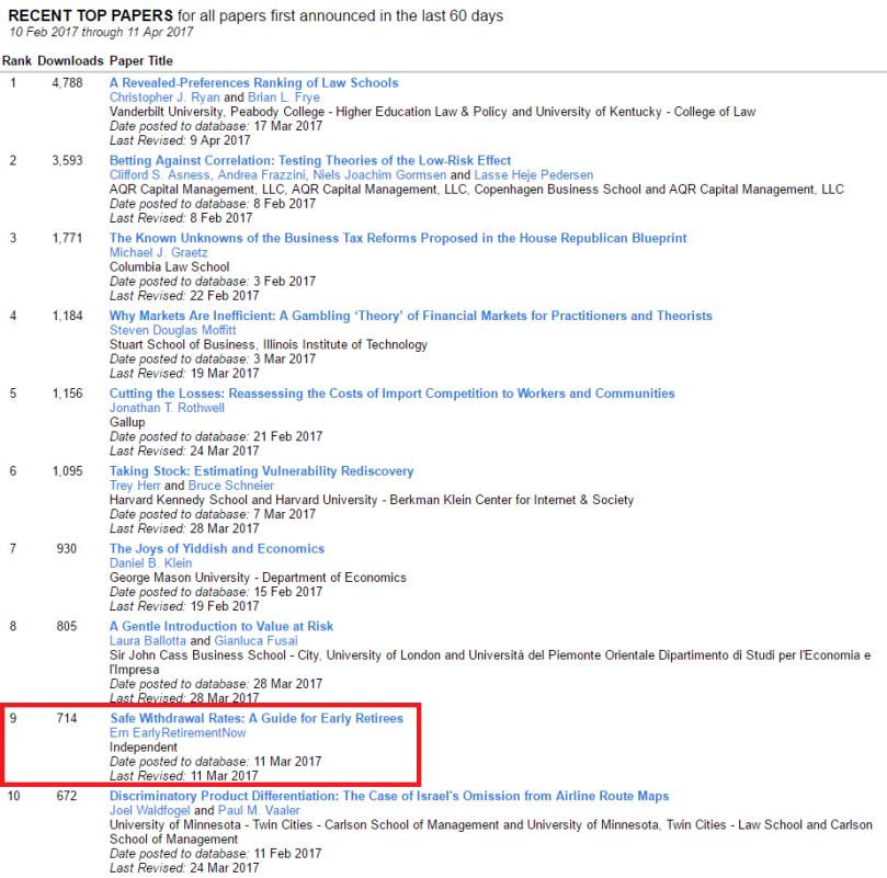 SSRN top 10 list