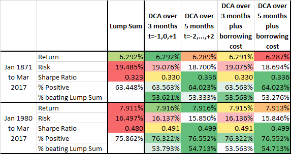 DCA table 02.png