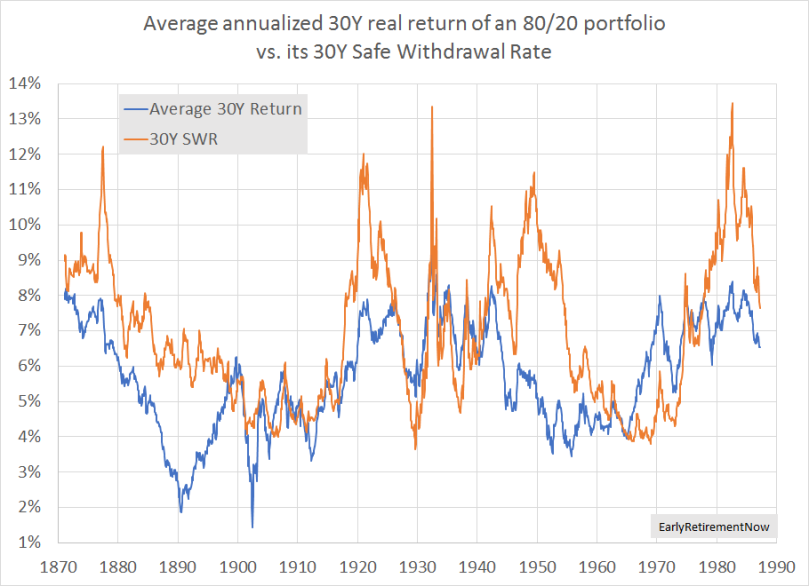 SRR Chart01