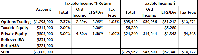 ERN Family Target Income 2019