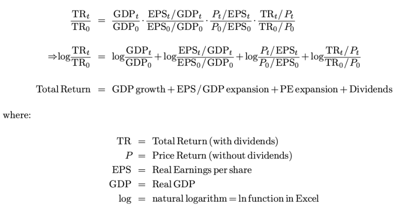 Big ERN Return Formula Derivation