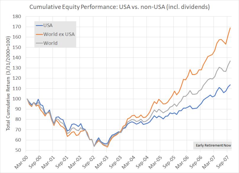 Diversification Chart03
