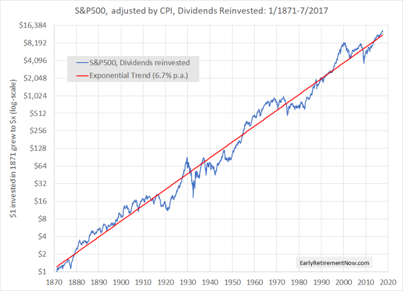 S&P500 Cumulative Returns