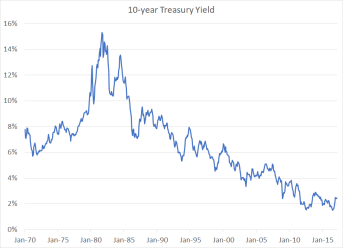 Treasury Yield 1970-2017
