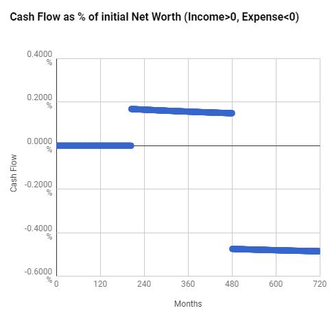 Case Study MsAlmostFI Chart01