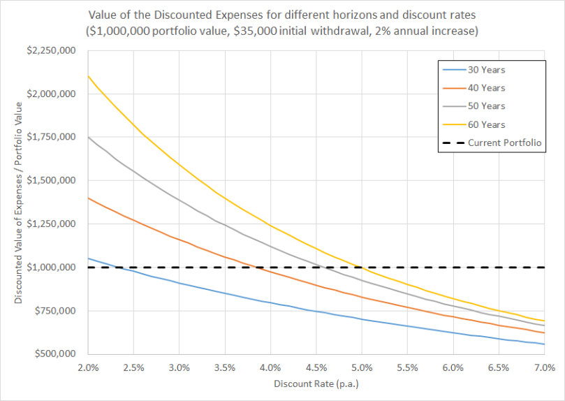 discountedexpenses-chart1
