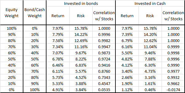 Equities vs EqBo PFs - ReturnStatsTable