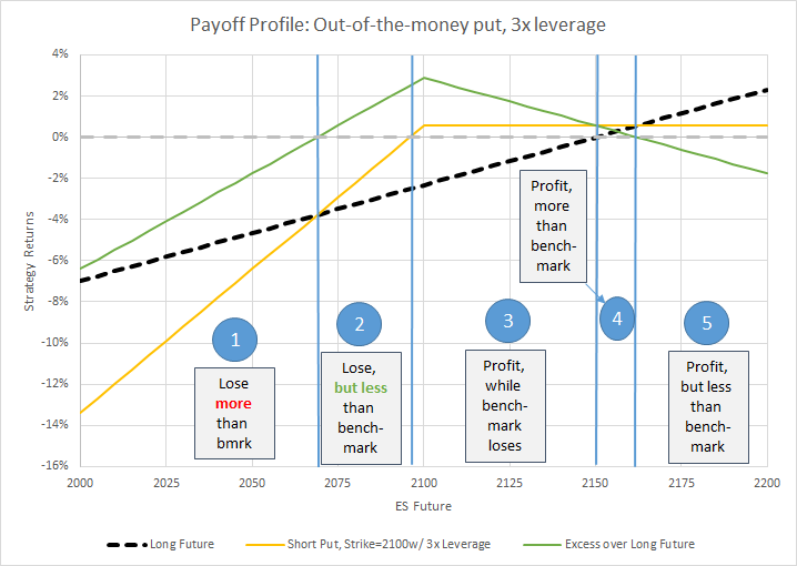 Payoff profile if 3x leverage short put: Sweet spot in the middle!