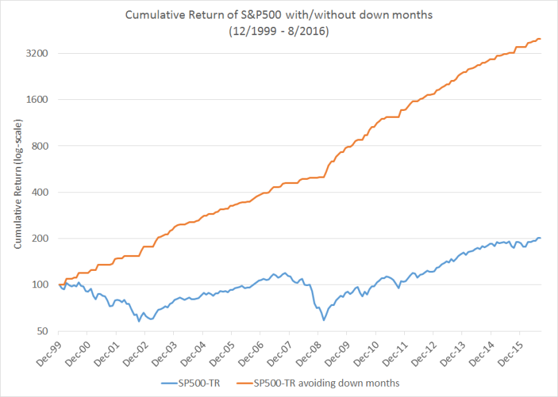 sp500-cumul-returns