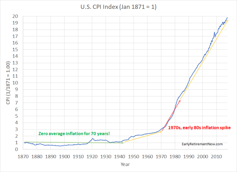 Inflation Series Chart01