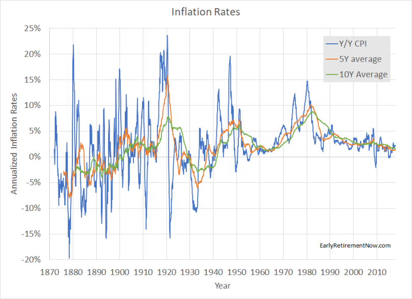 Inflation Series Chart02