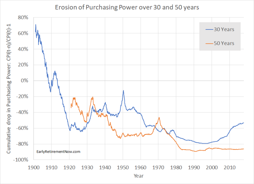 Inflation Series Chart03