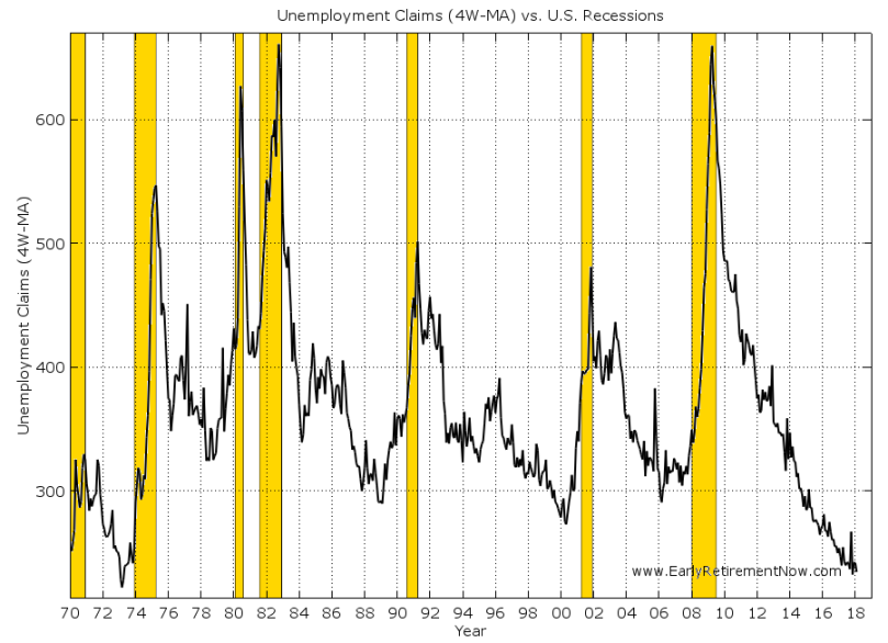 Timing-Macro-Chart02