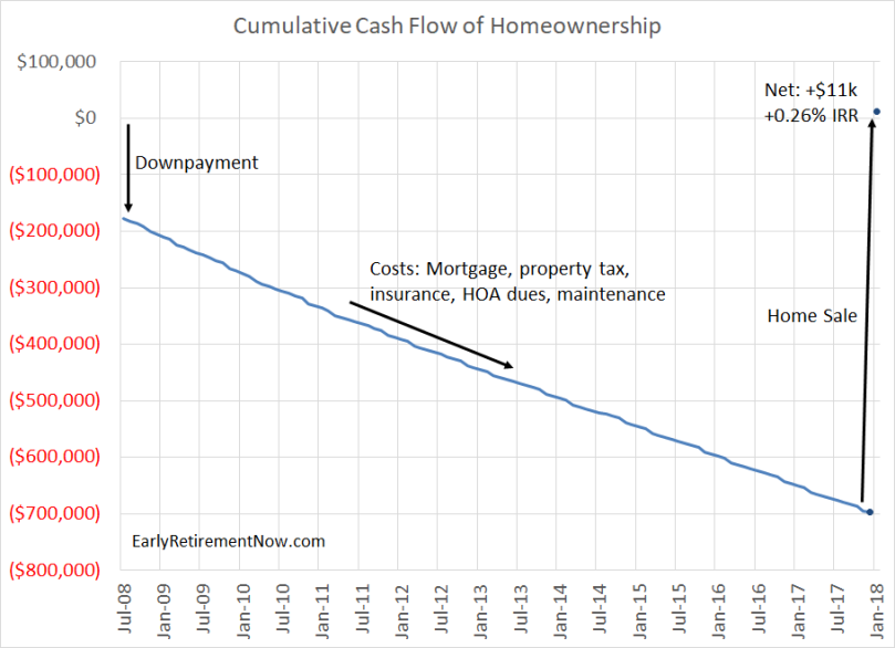 Homeownership Cash Flows Chart01