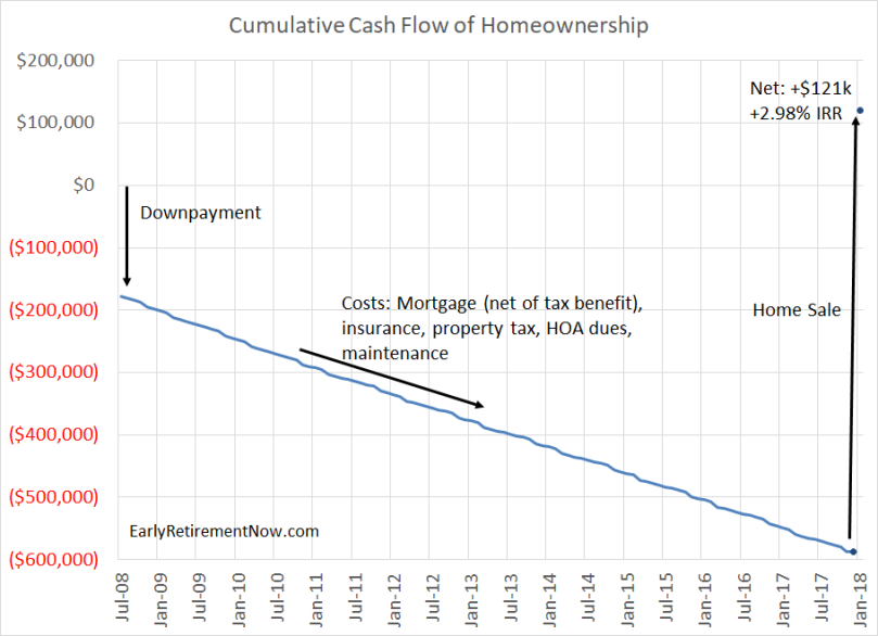 Homeownership Cash Flows Chart02
