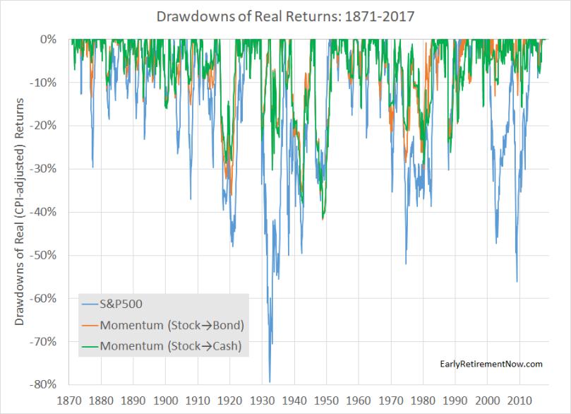 Timing-Momentum-Chart02