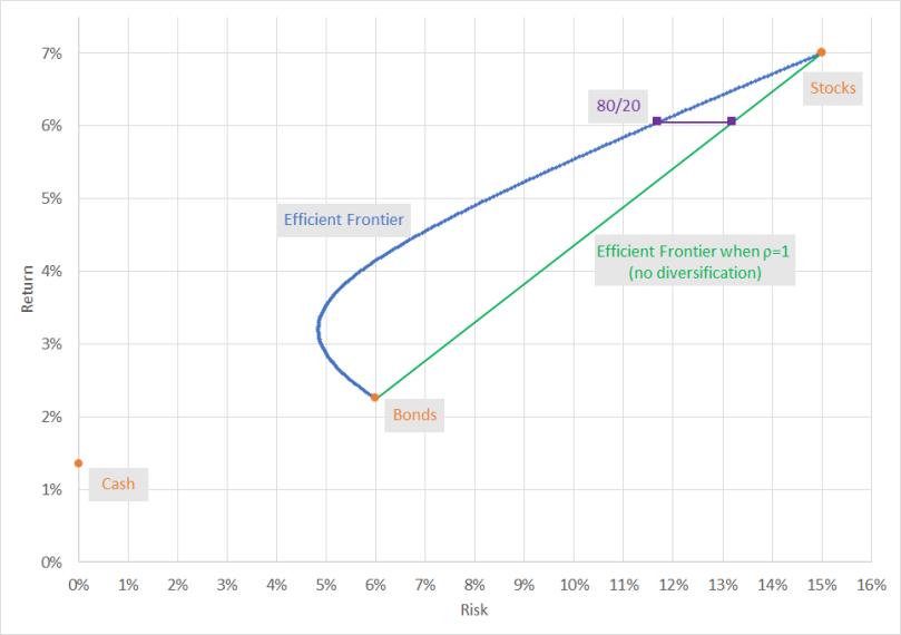 BondDiversificationPotential Chart01