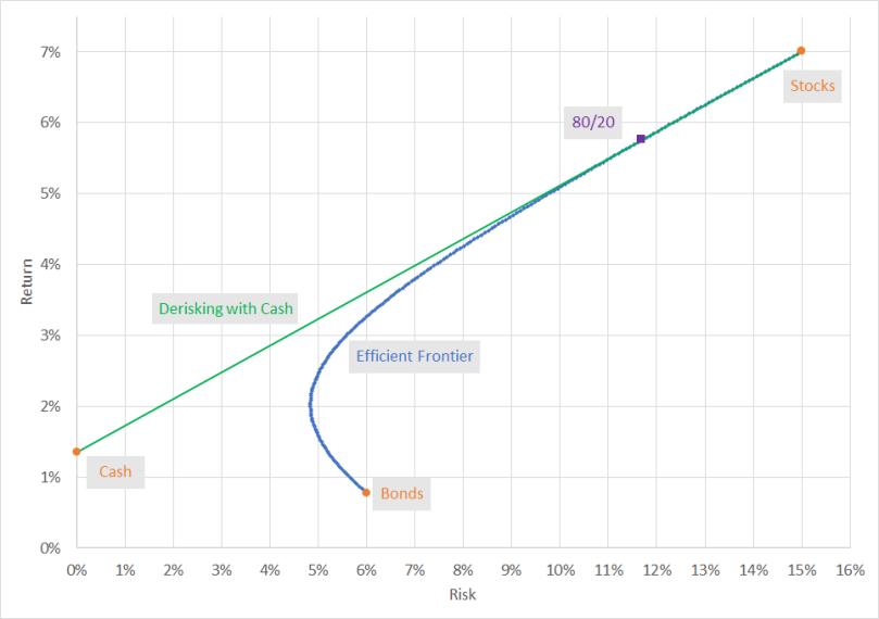 BondDiversificationPotential Chart06