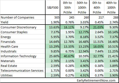 DivYieldStats Table01